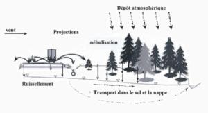 Schéma d'explication thermographie des routes