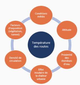 facteurs méthode de la cartographie thermique